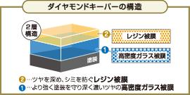 ダイヤモンドキーパーの構造